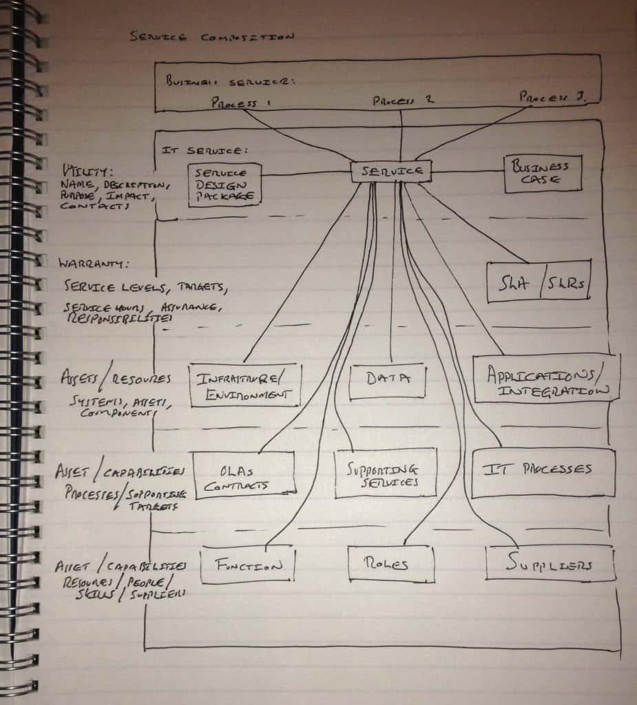 ITIL Service Composition Diagram