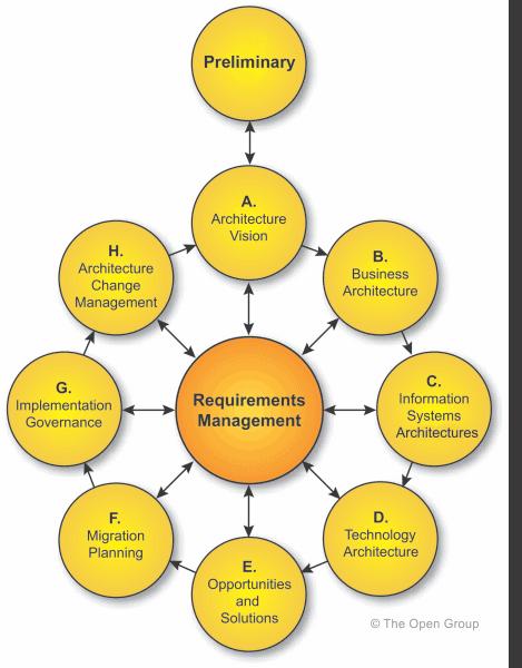 TOGAF ADM Diagram